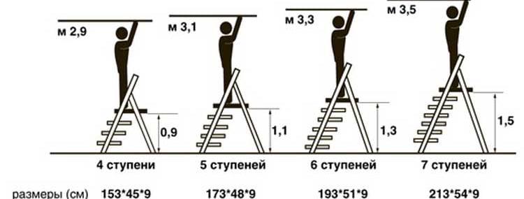 harakteristiki-stremyanok-s-5-stupenyami-8